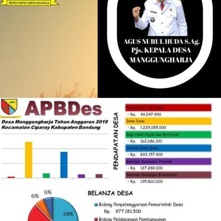 Infografis APBDes Desa Manggungharja Tahun Anggaran 2019